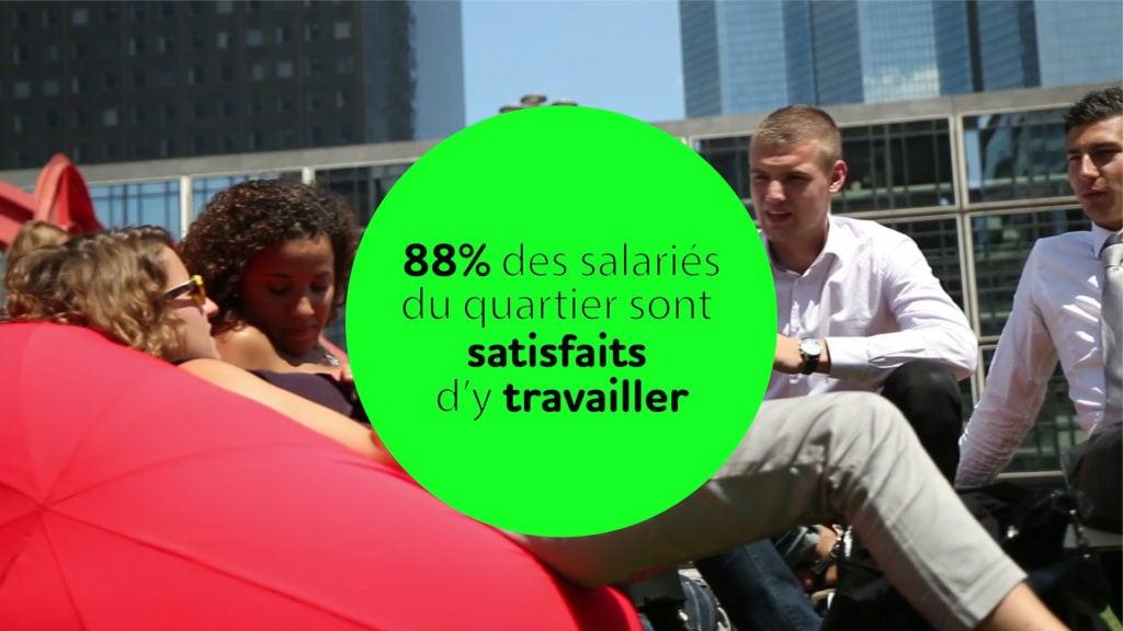 88% des salaries du quartier sont satisfaits d'y travailler
